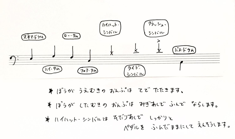 ドラムの楽譜の読み方